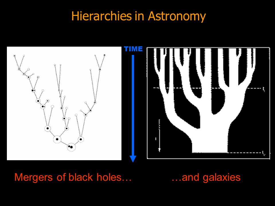 Hierarchies in Astronomy