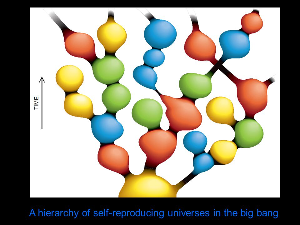 A hierarchy of self-reproducing universes in the big bang