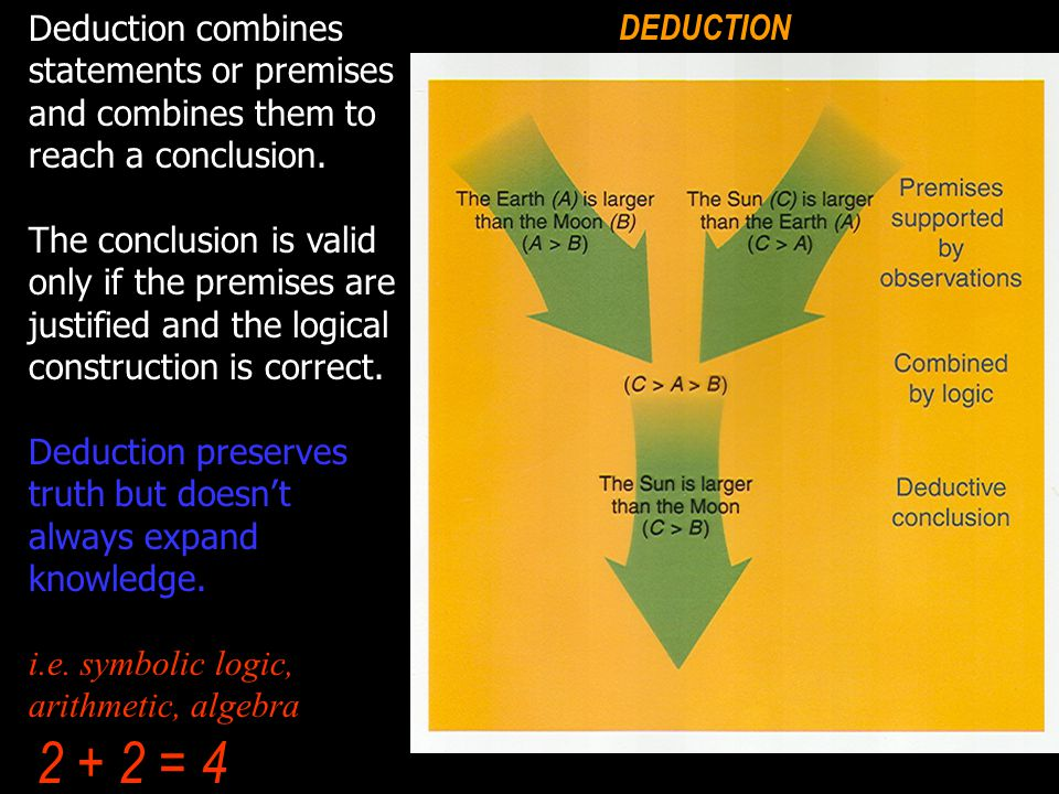 DEDUCTION Deduction combines statements or premises and combines them to reach a conclusion.