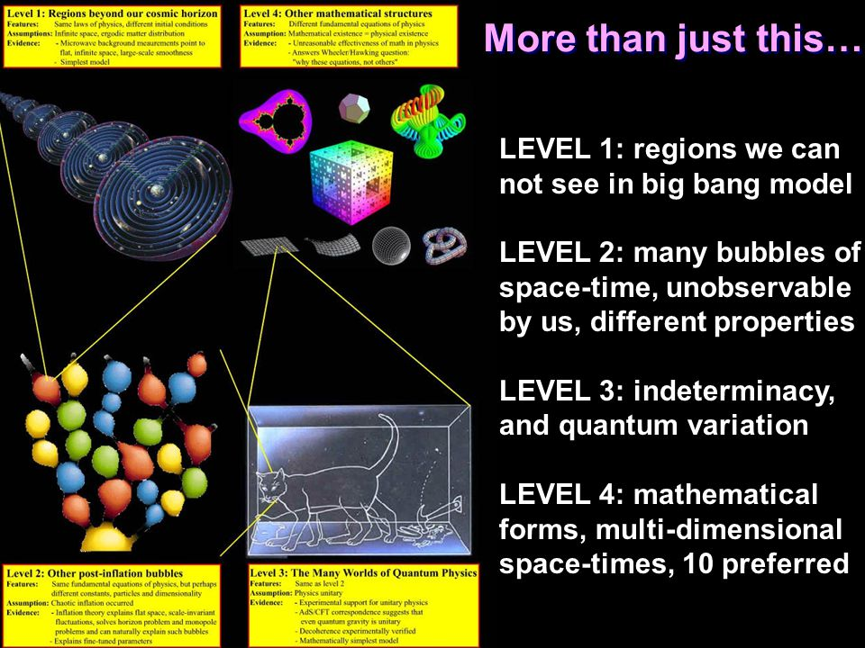 More than just this… LEVEL 1: regions we can not see in big bang model