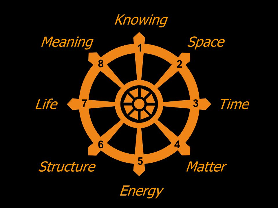 Knowing Meaning Space Life Time Structure Matter Energy 1 8 2 7 3 6 4