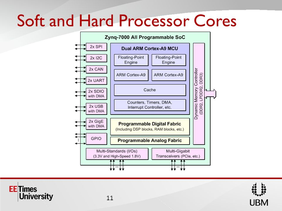 Soft and Hard Processor Cores