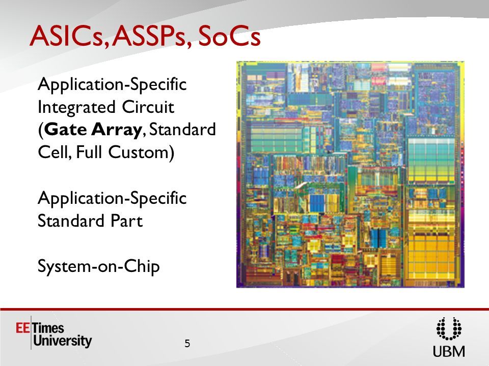 ASICs, ASSPs, SoCsApplication-Specific Integrated Circuit (Gate Array, Standard Cell, Full Custom) Application-Specific Standard Part.