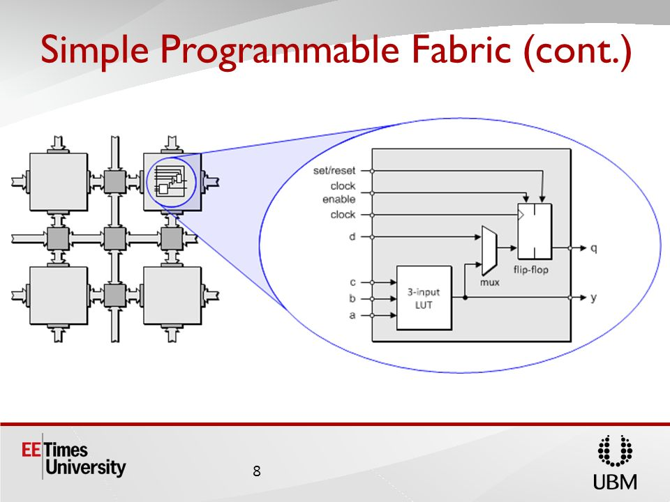 Simple Programmable Fabric (cont.)