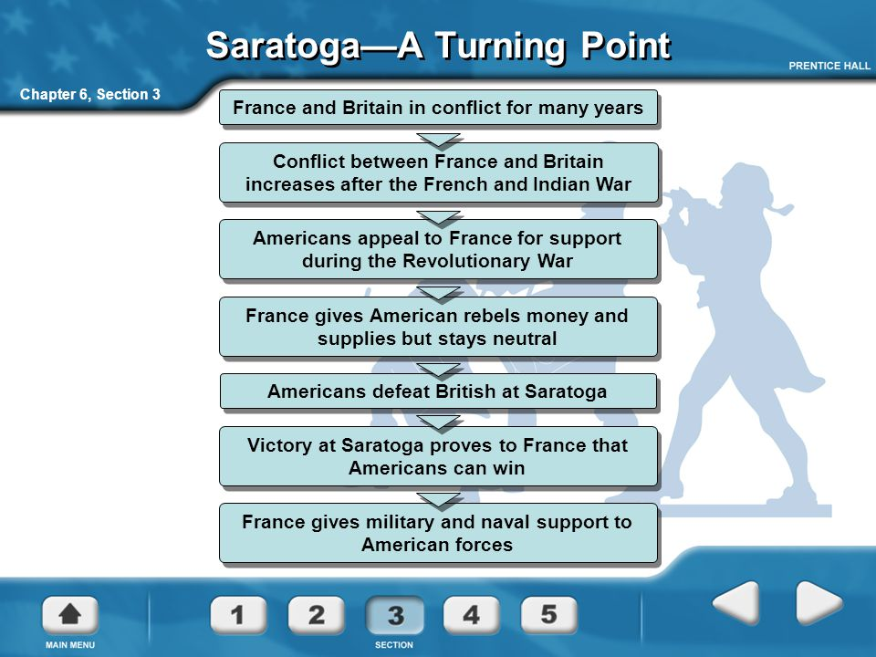 Saratoga—A Turning Point