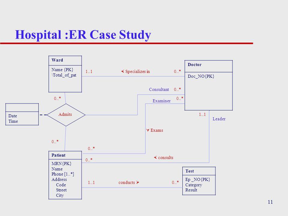 Hospital :ER Case Study