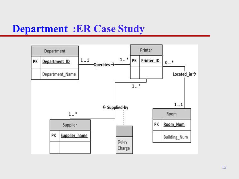 Department :ER Case Study