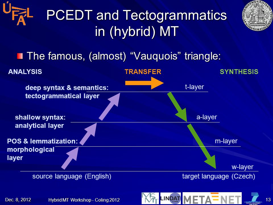 PCEDT and Tectogrammatics in (hybrid) MT
