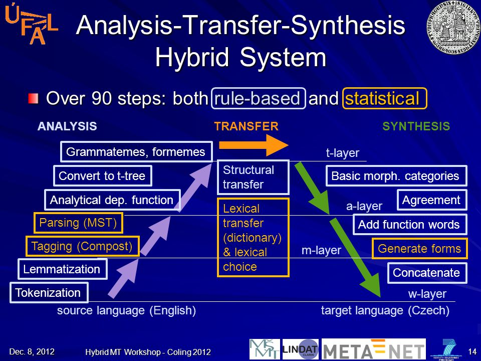 Analysis-Transfer-Synthesis Hybrid System
