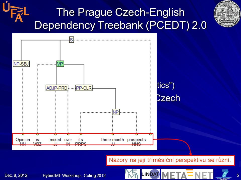 The Prague Czech-English Dependency Treebank (PCEDT) 2.0