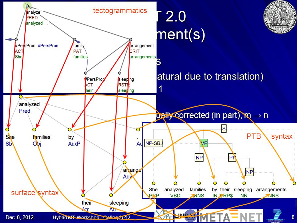 PCEDT 2.0 The Alignment(s)