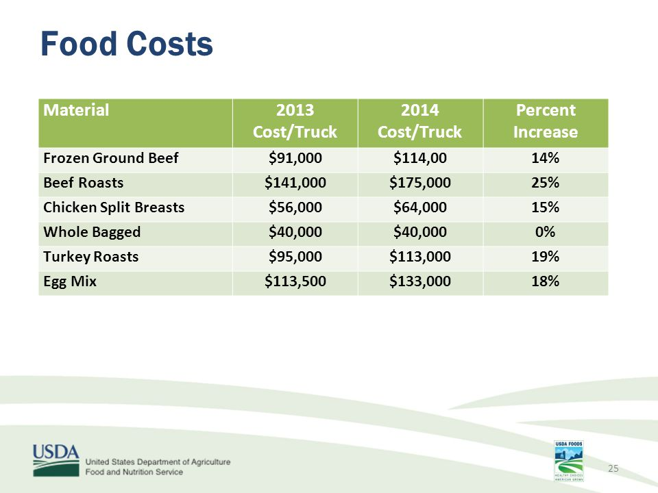 Food Costs Material 2013 Cost/Truck 2014 Cost/Truck Percent Increase