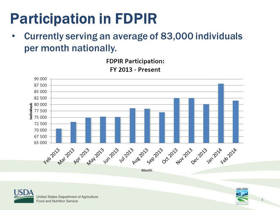 Participation in FDPIR