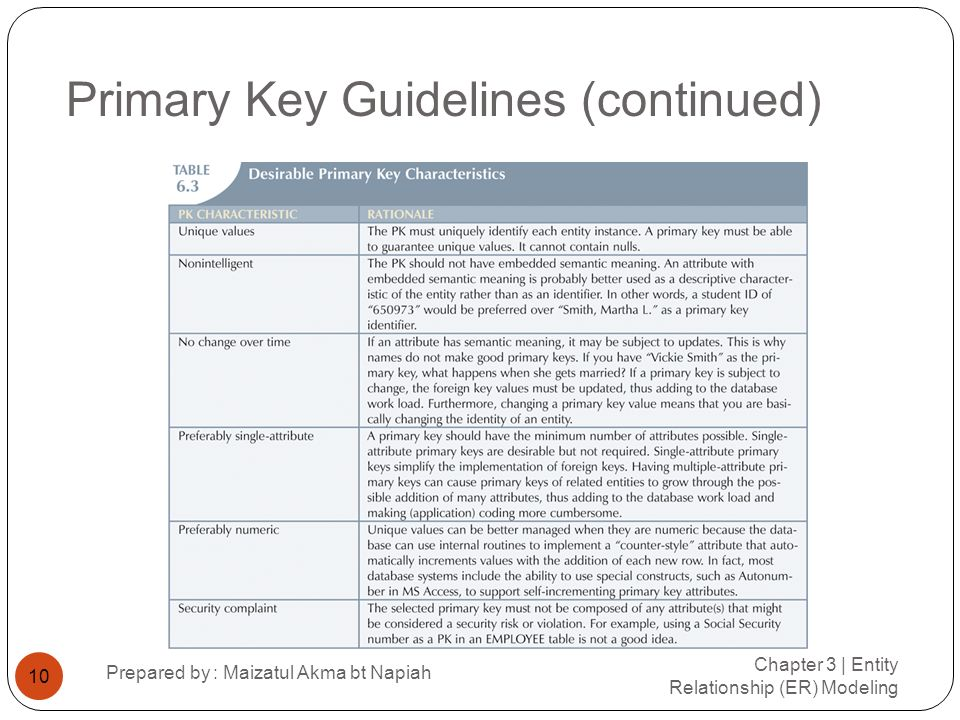 Primary Key Guidelines (continued)