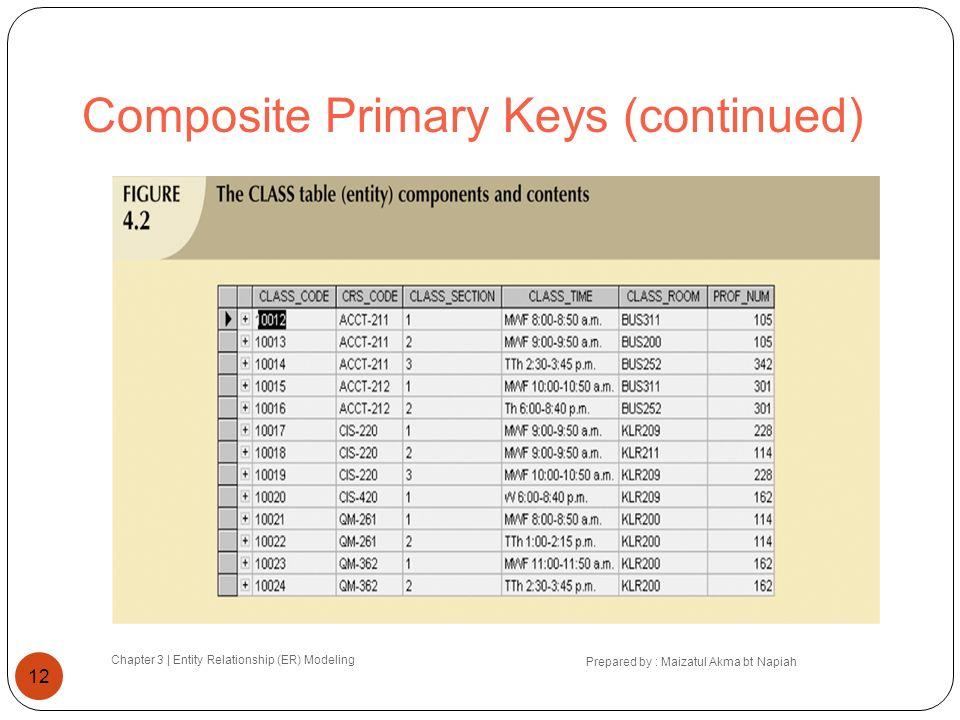 Composite Primary Keys (continued)