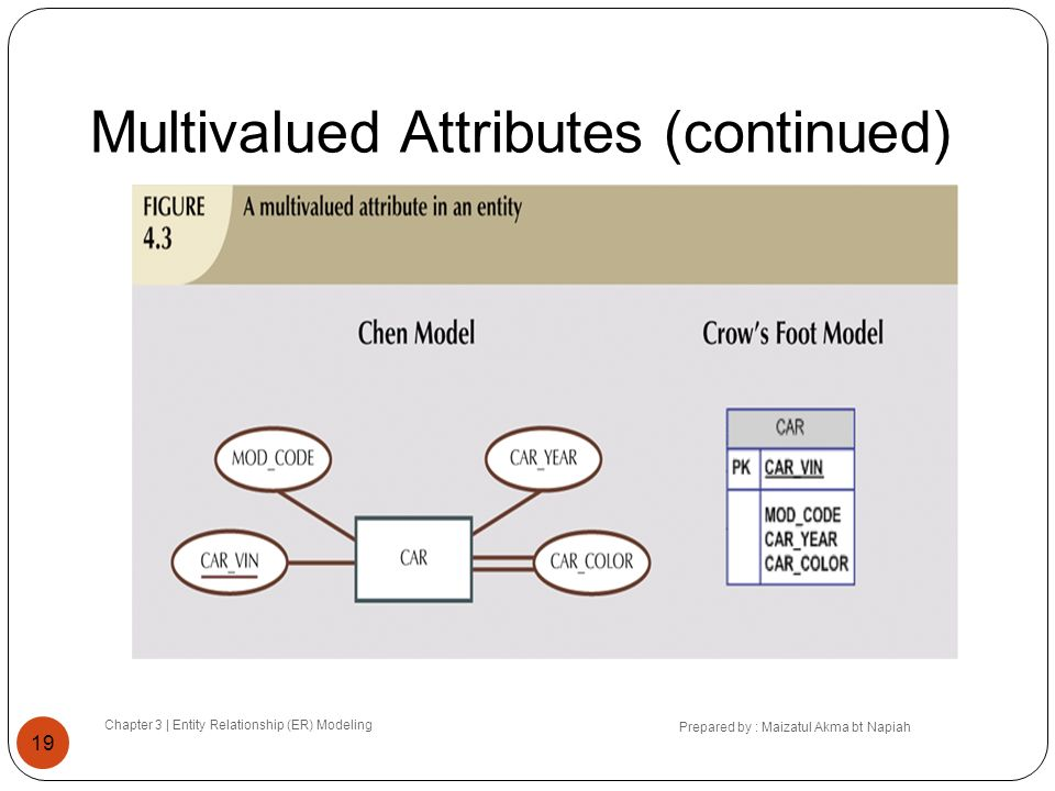 Multivalued Attributes (continued)