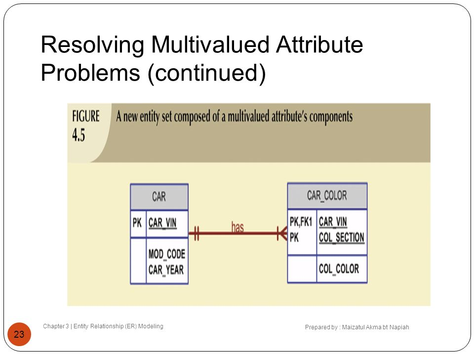 Resolving Multivalued Attribute Problems (continued)