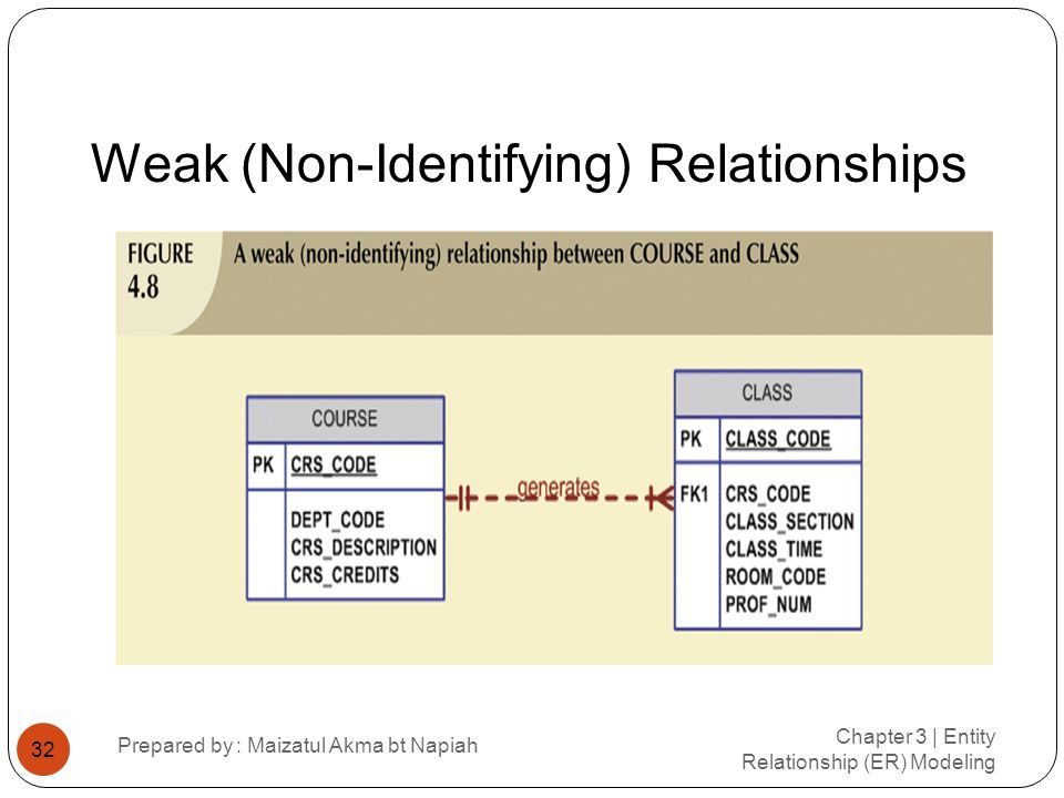 Weak (Non-Identifying) Relationships