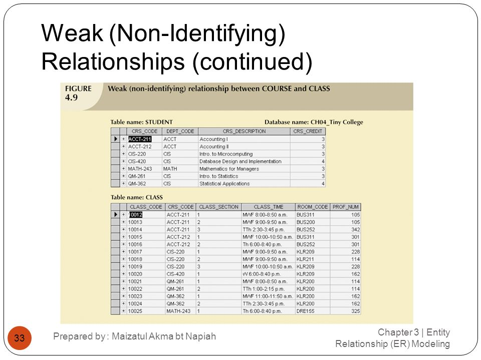 Weak (Non-Identifying) Relationships (continued)