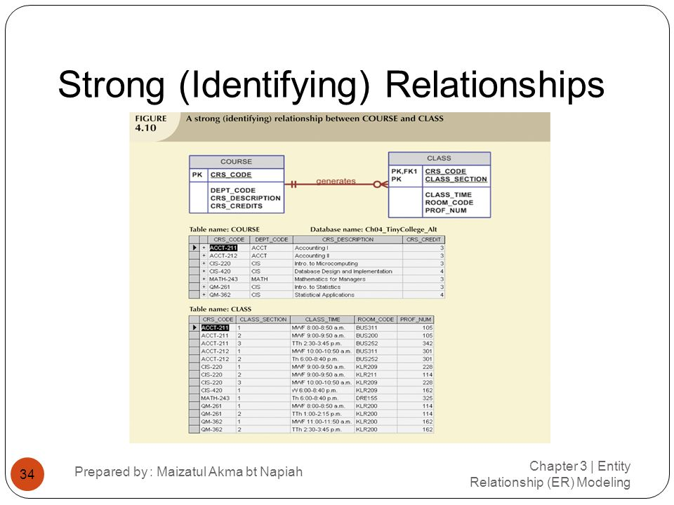 Strong (Identifying) Relationships
