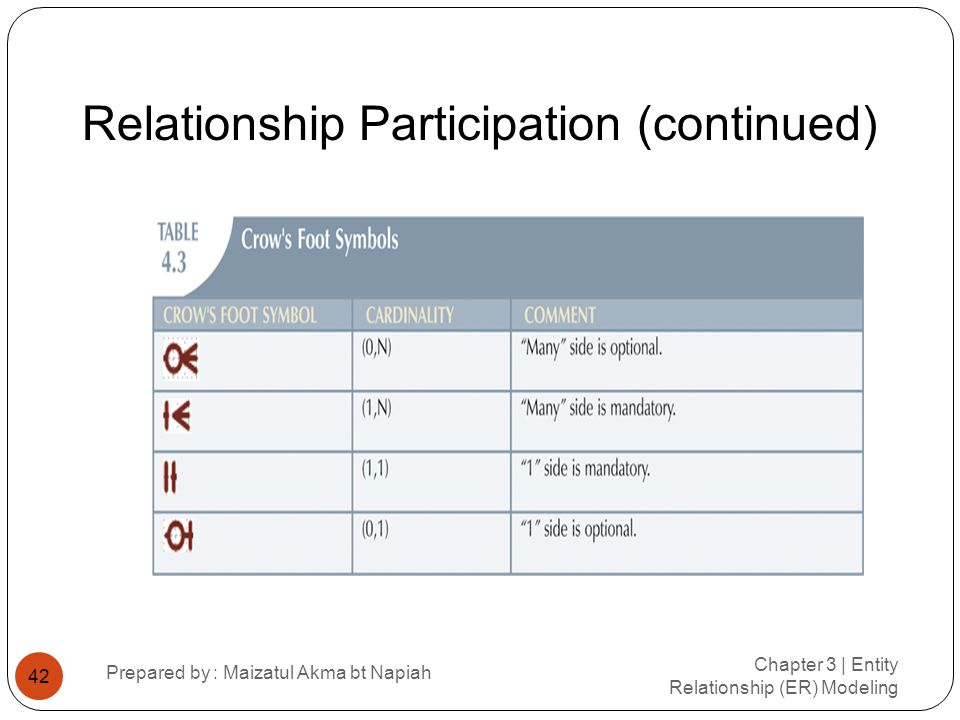 Relationship Participation (continued)