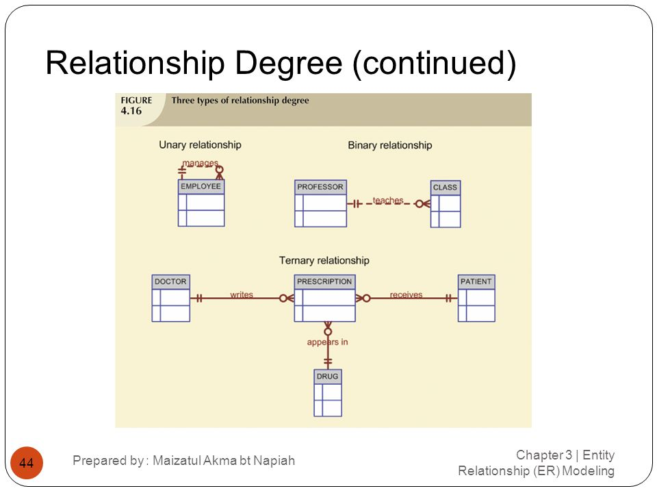 Relationship Degree (continued)