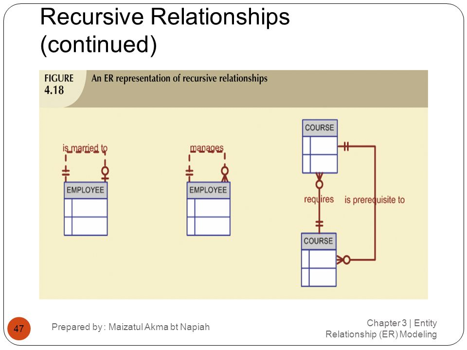 Recursive Relationships (continued)