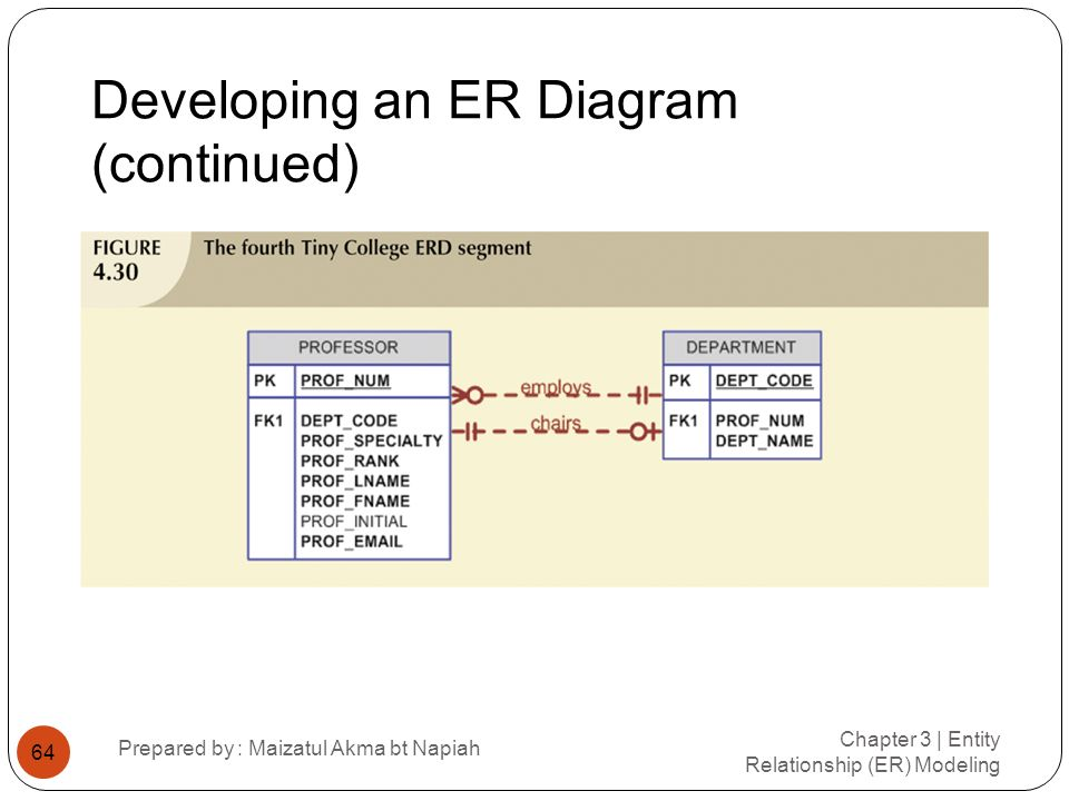 Developing an ER Diagram (continued)