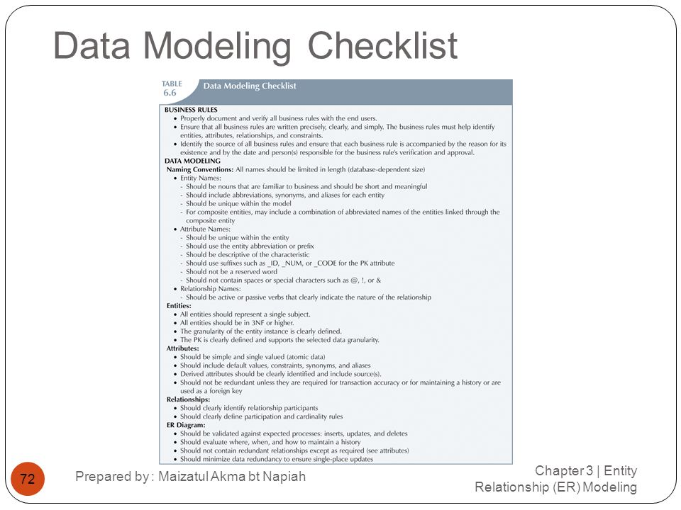 Data Modeling Checklist