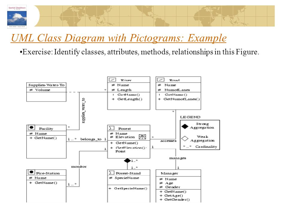 UML Class Diagram with Pictograms: Example
