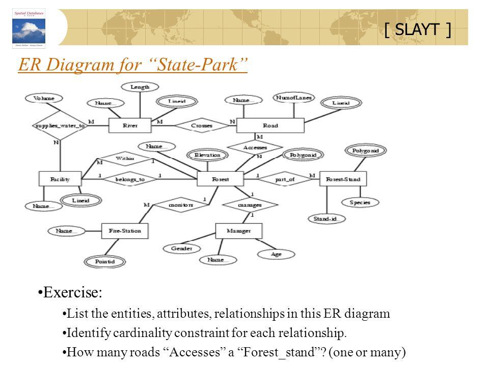 ER Diagram for State-Park