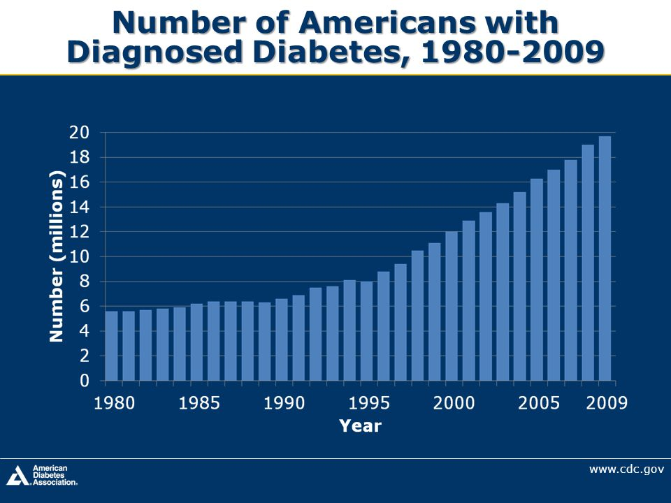 Number of Americans with Diagnosed Diabetes,