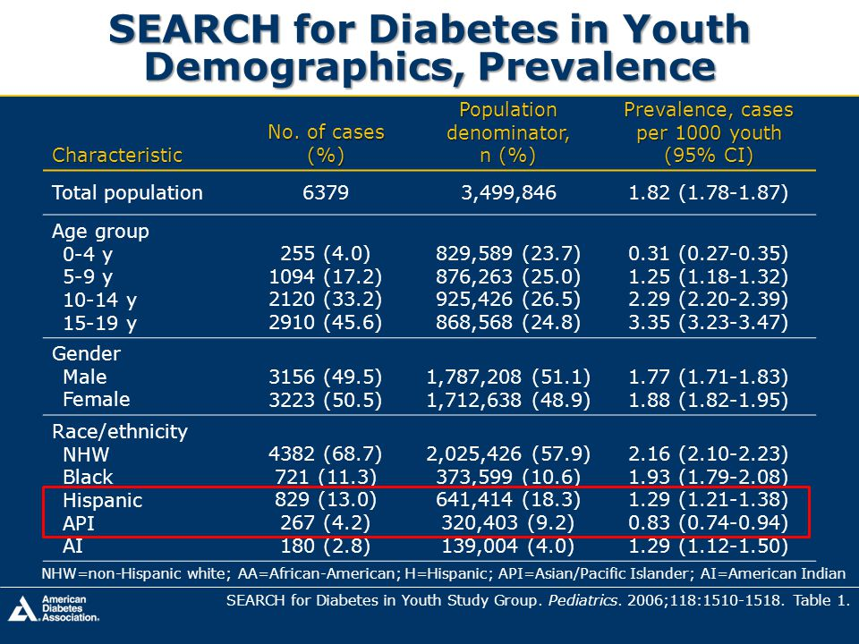 SEARCH for Diabetes in Youth Demographics, Prevalence