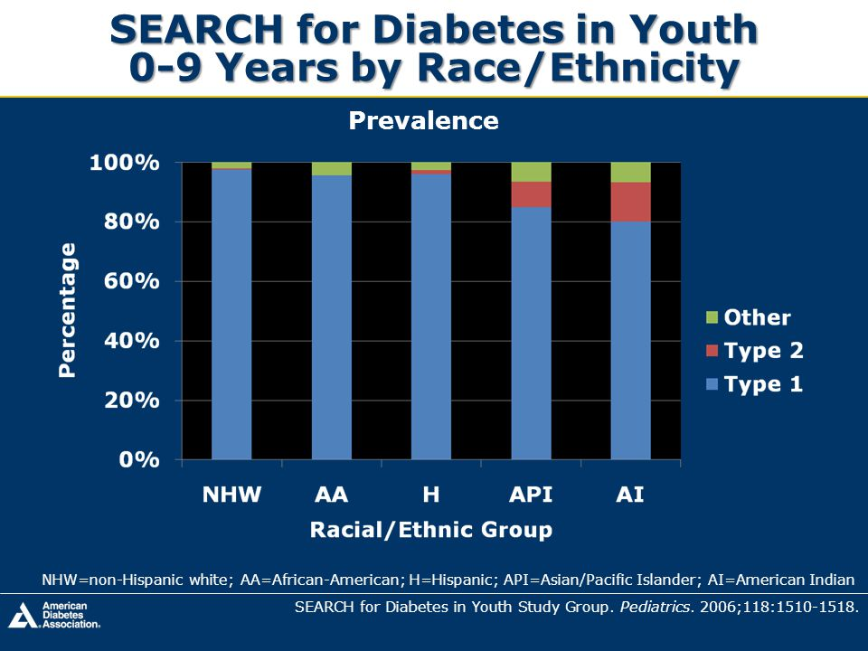 SEARCH for Diabetes in Youth 0-9 Years by Race/Ethnicity