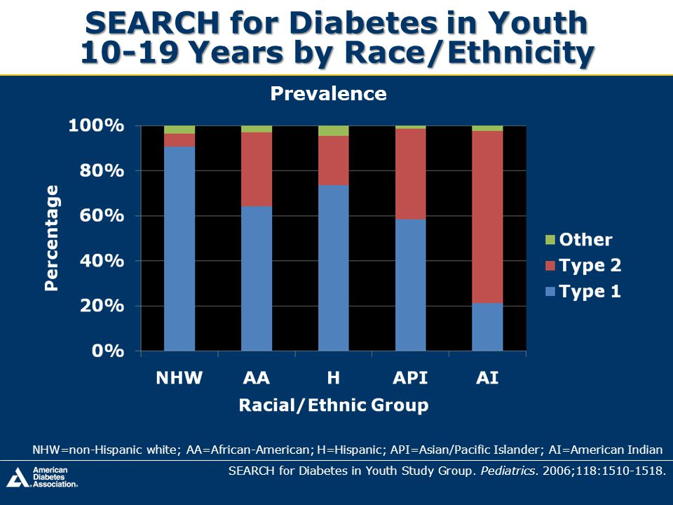 SEARCH for Diabetes in Youth 10-19 Years by Race/Ethnicity