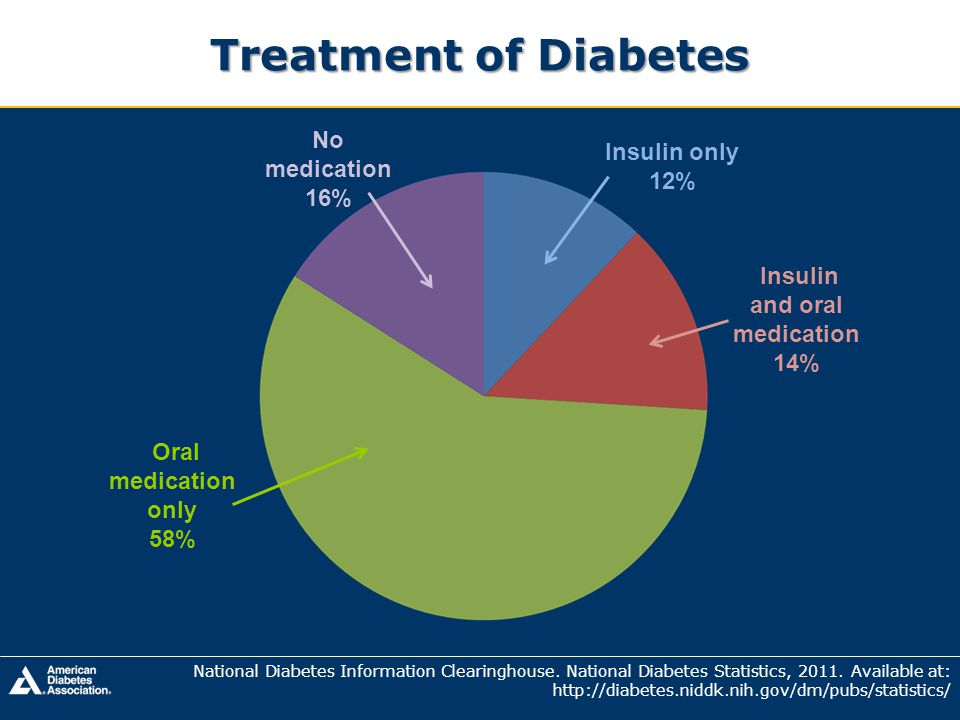 Insulin and oral medication 14%
