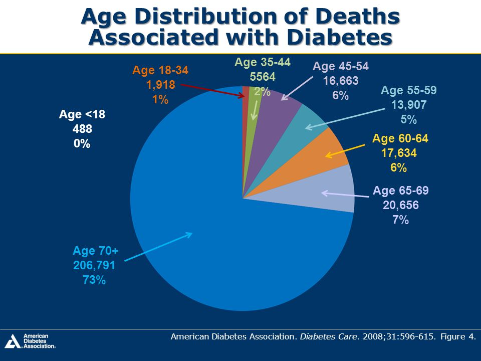 Age Distribution of Deaths Associated with Diabetes
