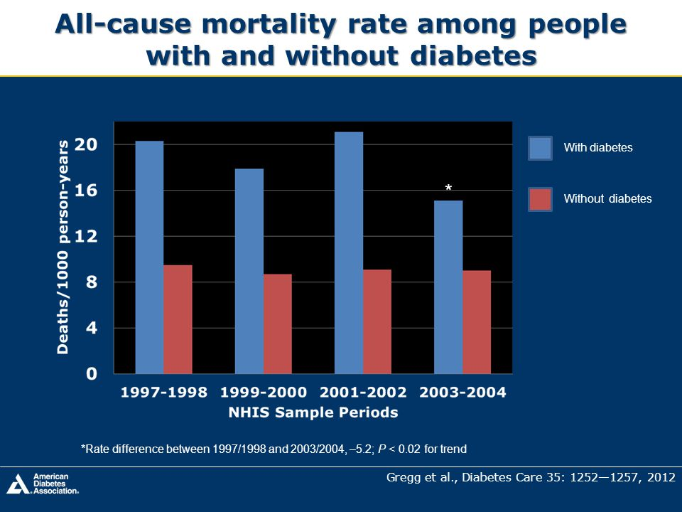 All-cause mortality rate among people with and without diabetes
