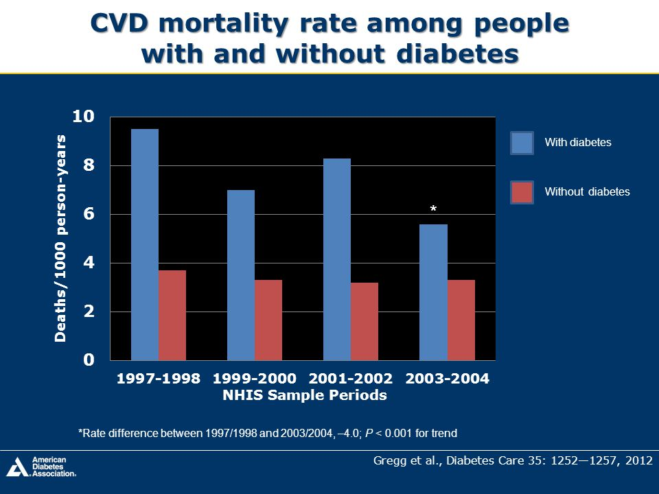 CVD mortality rate among people with and without diabetes