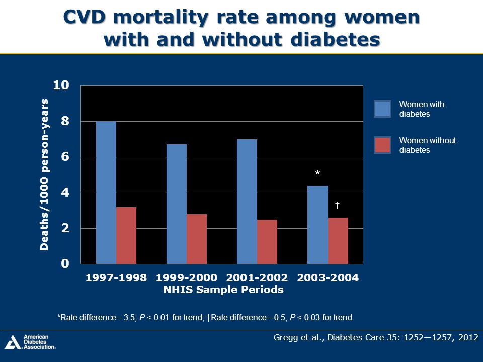 CVD mortality rate among women with and without diabetes