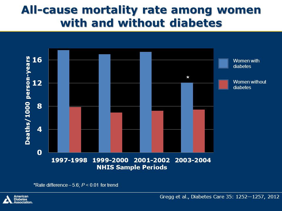 All-cause mortality rate among women with and without diabetes