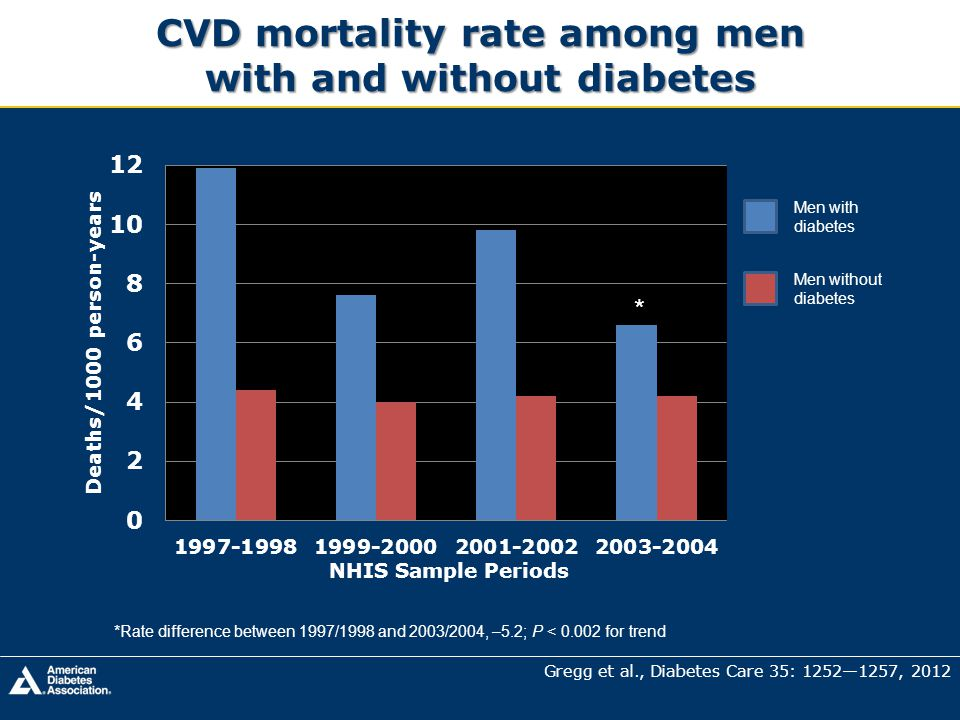 CVD mortality rate among men with and without diabetes