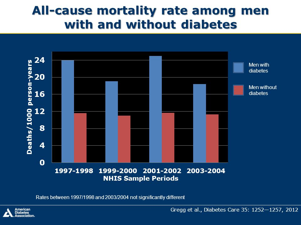 All-cause mortality rate among men with and without diabetes