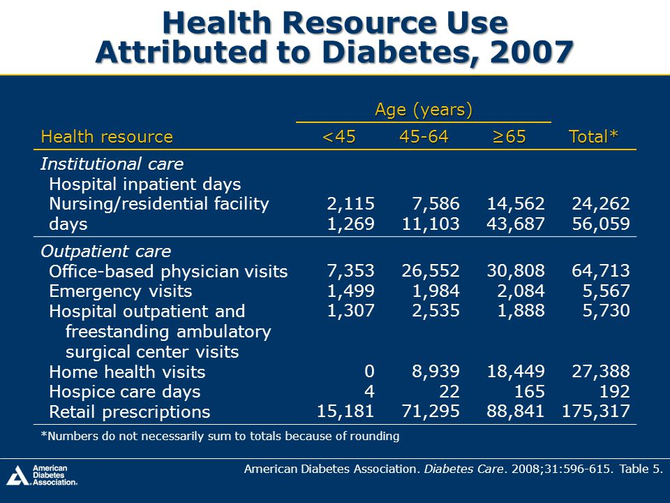 Health Resource Use Attributed to Diabetes, 2007