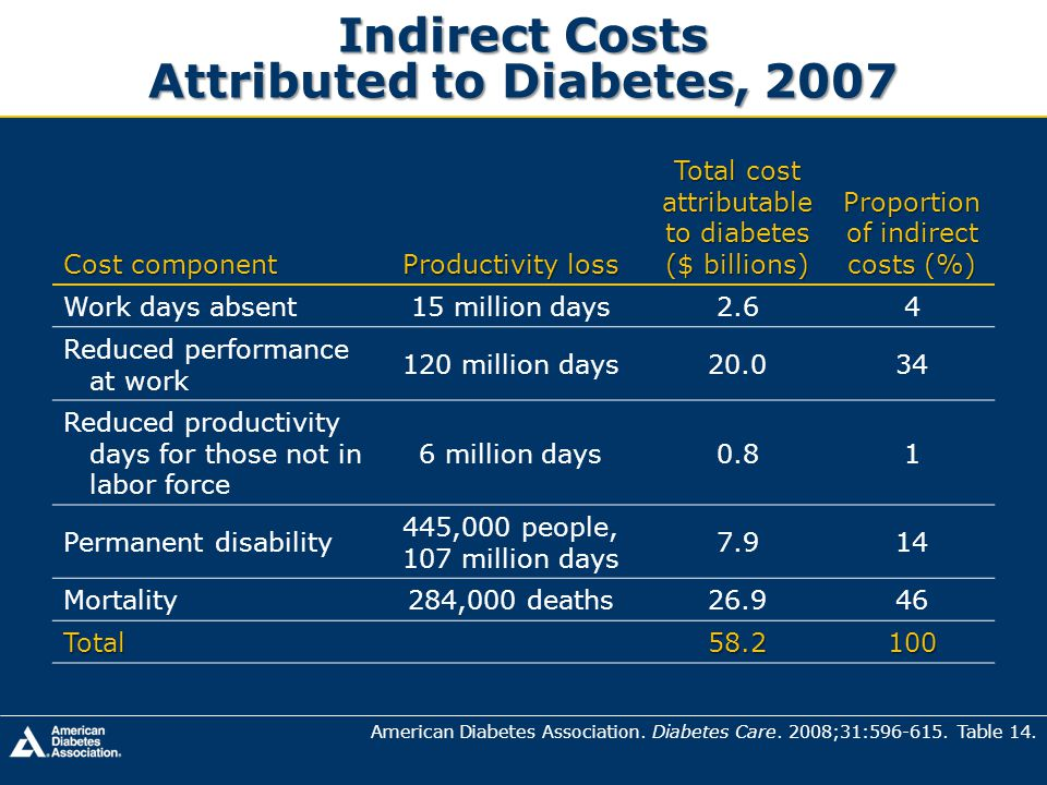 Indirect Costs Attributed to Diabetes, 2007