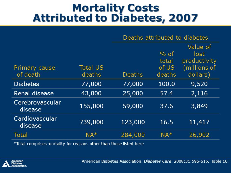 Mortality Costs Attributed to Diabetes, 2007