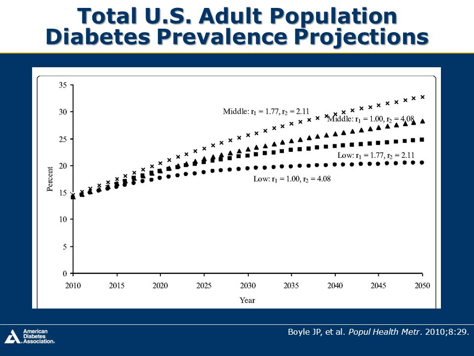 Total U.S. Adult Population Diabetes Prevalence Projections