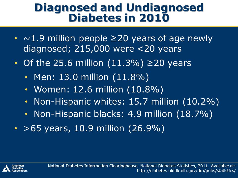 Diagnosed and Undiagnosed Diabetes in 2010