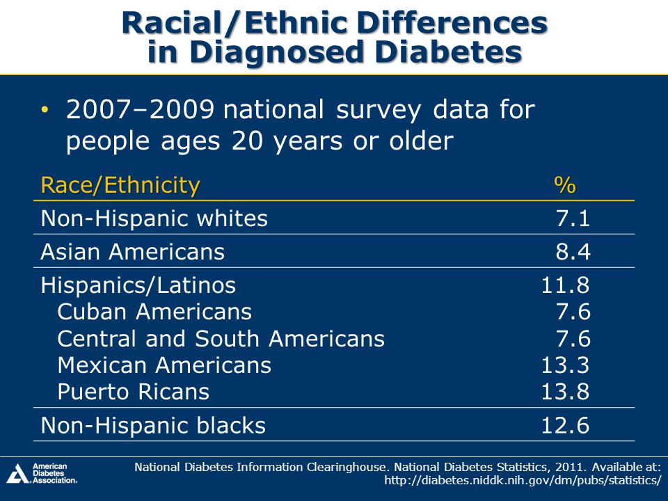 Racial/Ethnic Differences in Diagnosed Diabetes
