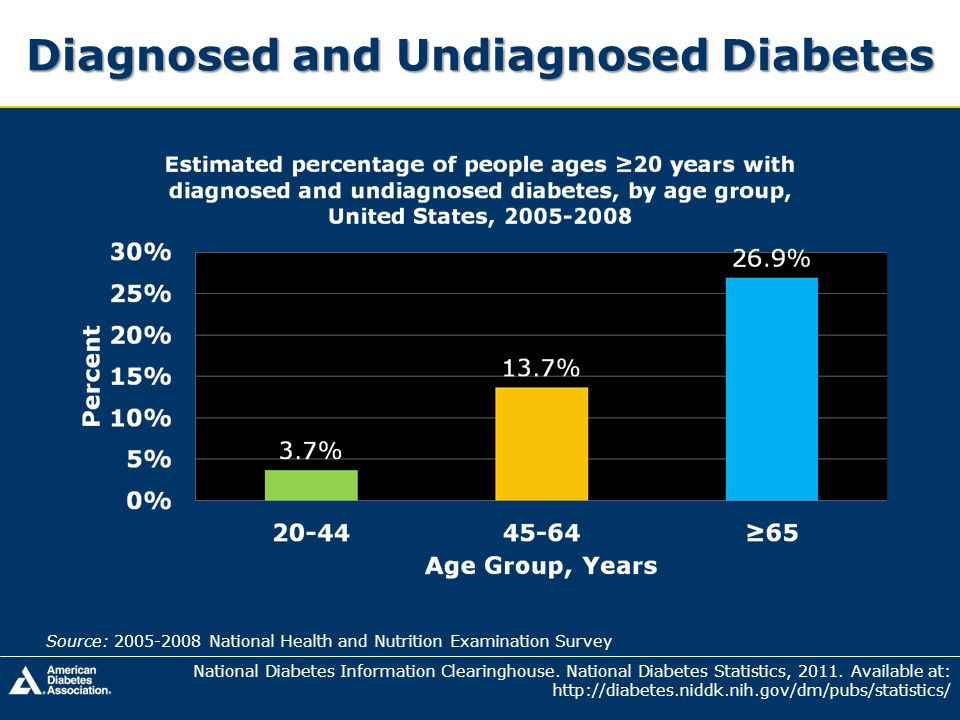 Diagnosed and Undiagnosed Diabetes